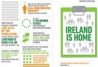 Aicina Īrijā legalizēt nereģistrētos imigrantus