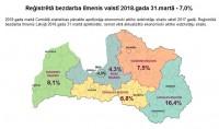 Latvijā reģistrētā bezdarba līmenis martā samazinājies līdz 7%