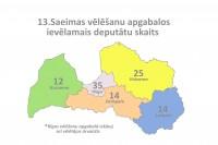 Pieaug Saeimā no Rīgas vēlēšanu apgabala ievēlamais deputātu skaits