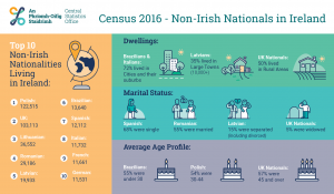 non-irish_nationals_living_in_ireland_infographic_900_x_525_72dpi