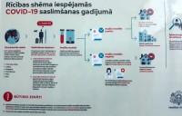 Vakcinētām personām Latvijā nav jāievēro pašizolācija