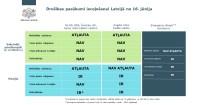 No 16. jūnija tiks atvieglotas prasības ieceļošanai Latvijā no ārvalstīm